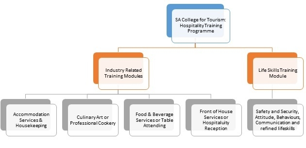 theories about tourism industry